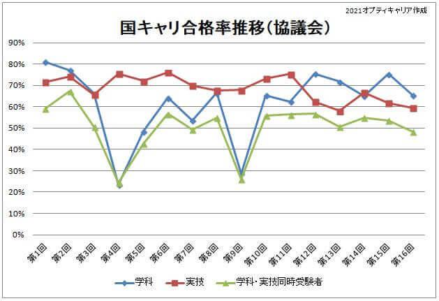 国キャリ合格率CC(第16回)