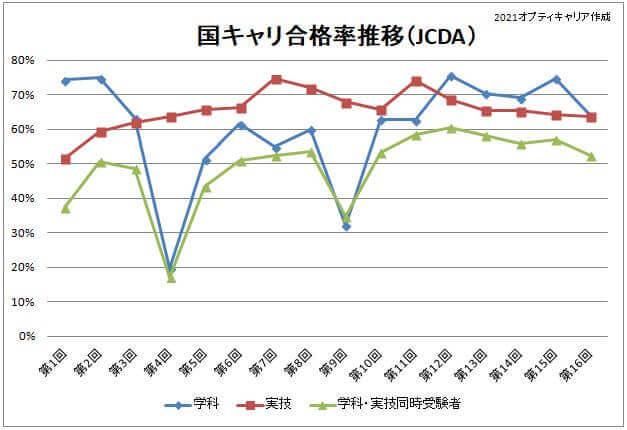 国キャリ合格率JCDA(第16回)